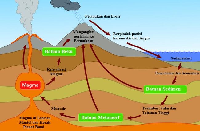 Siklus Batuan Dan Proses Terjadinya